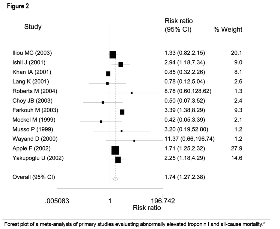 Figure 2: Interpretation and Significance of Elevated Cardiac Troponin Levels in Patients with Renal Disease with and without a Possible Acute Coronary Syndrome