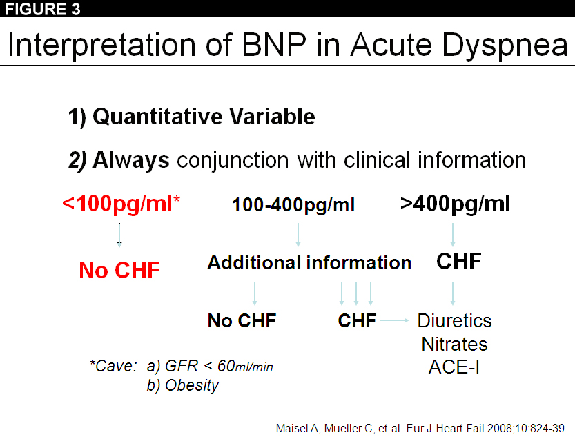 Figure 1: Which Marker is the Best for Assessing Acute Heart Failure or Does it Matter