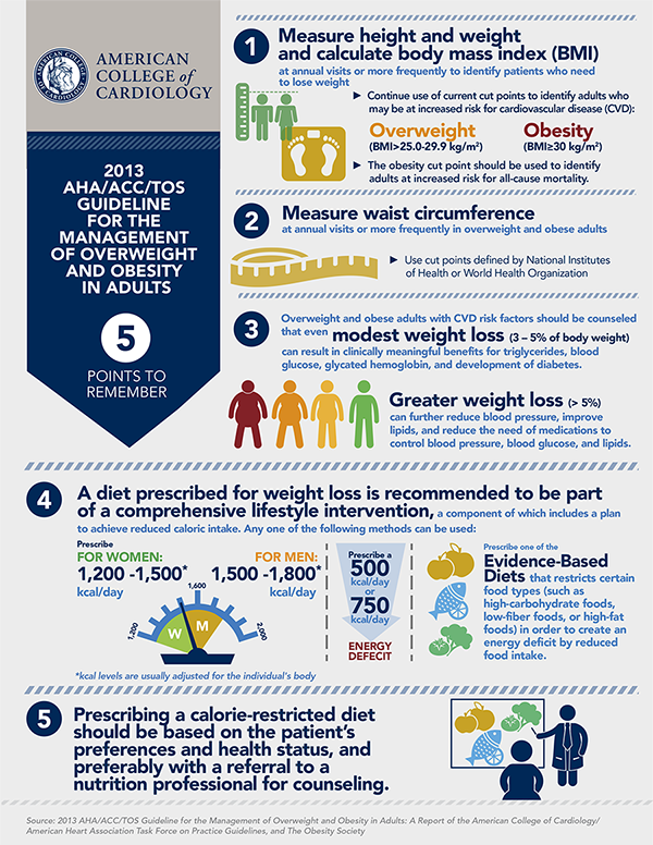 2013 AHA/ACC/TOS Obesity Guideline