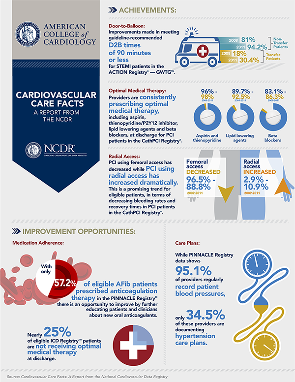 CV Care Facts: A Report From the NCDR