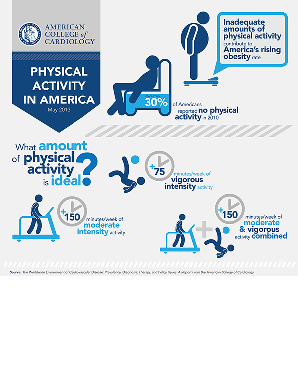 Physical Activity in America