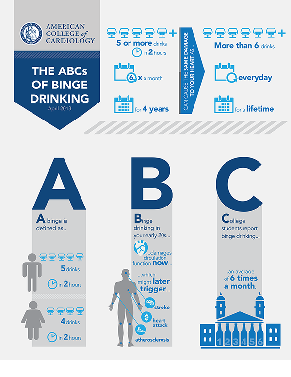 The ABCs of Binge Drinking